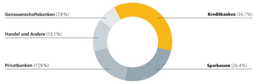 Abbildung: Anteilseigner der Schufa Holding AG (Stand 2019)